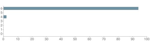 Chart?cht=bhs&chs=500x140&chbh=10&chco=6f92a3&chxt=x,y&chd=t:94,0,2,0,0,0,0&chm=t+94%,333333,0,0,10|t+0%,333333,0,1,10|t+2%,333333,0,2,10|t+0%,333333,0,3,10|t+0%,333333,0,4,10|t+0%,333333,0,5,10|t+0%,333333,0,6,10&chxl=1:|other|indian|hawaiian|asian|hispanic|black|white